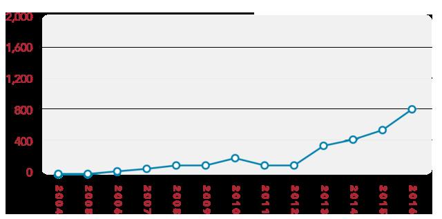 bar graph -1