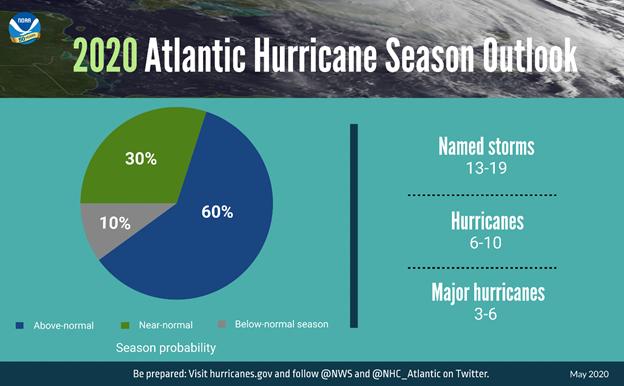 2020_Hurricane_Data
