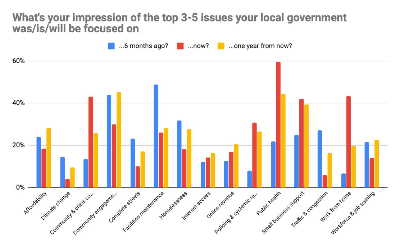 Local_Gov_Top_Priorities