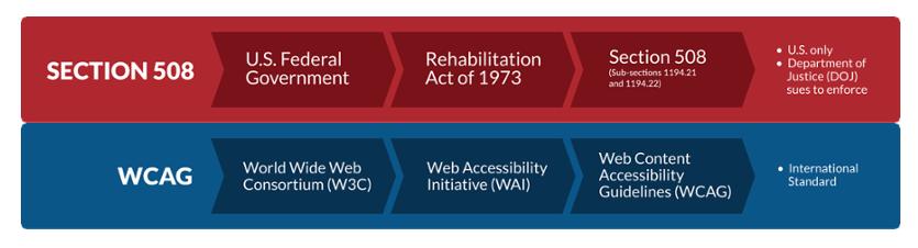 Section_508_WCAG_Comparison