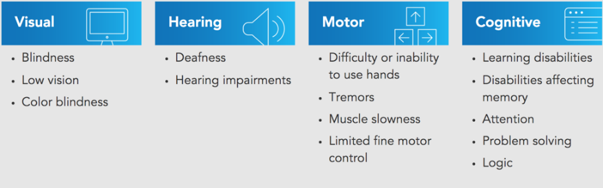 Visual_Hearing_Motor_Cognitive_Disabilities_Chart