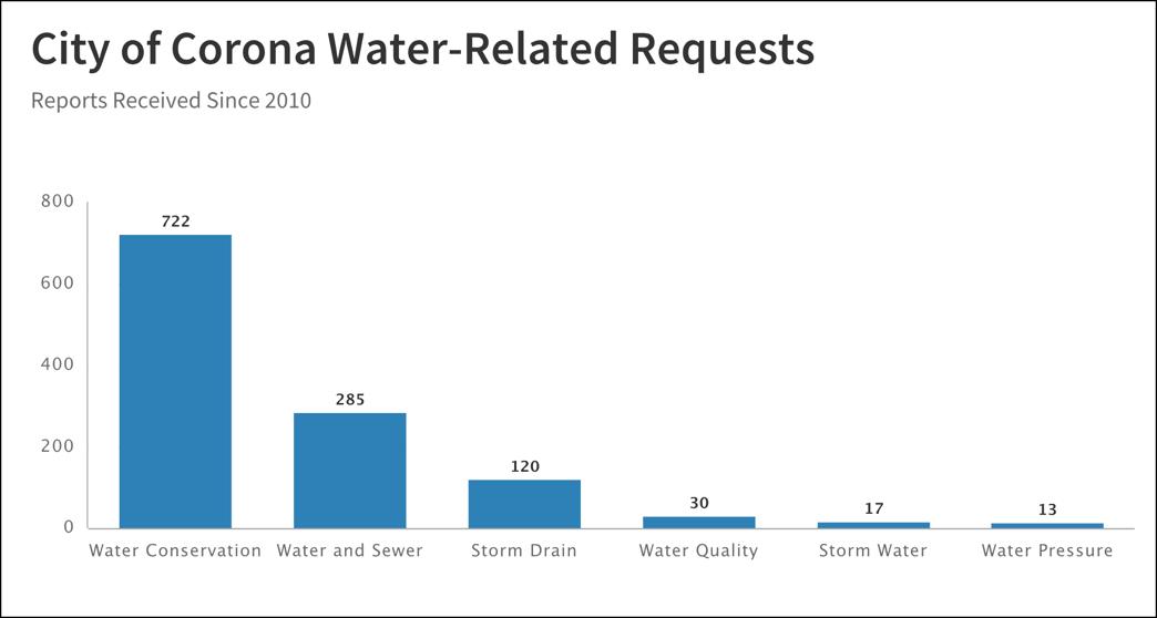 Water_Request_Report