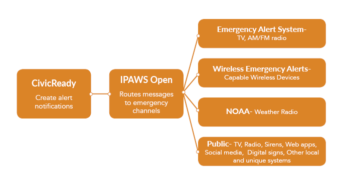 IPAWS Graphic