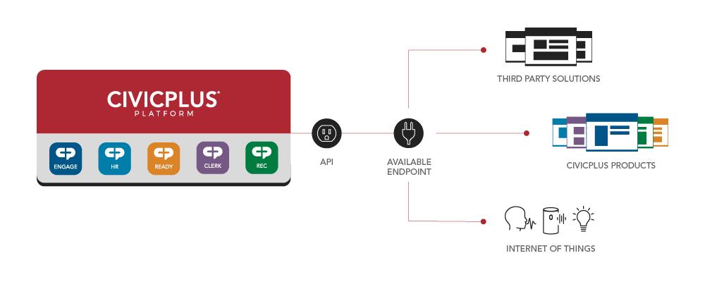 CivicPlus Platform API