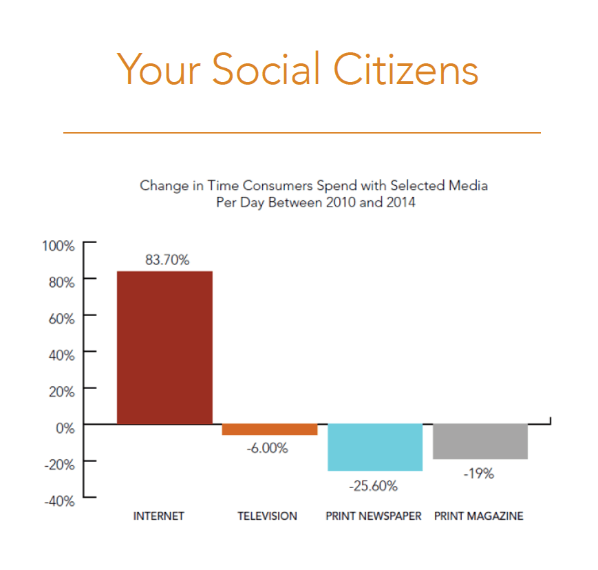 Your Social Citiens
