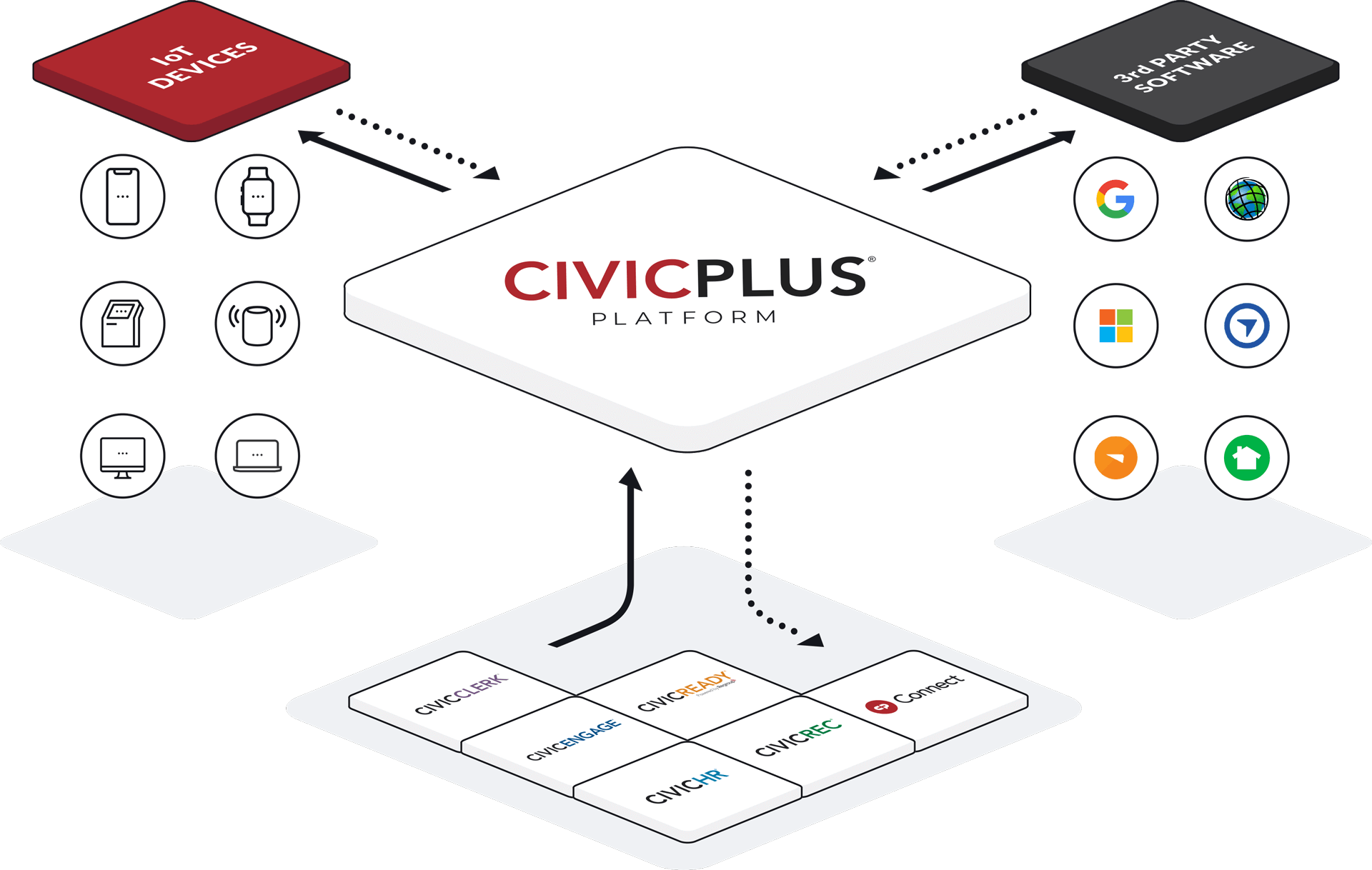 CivicPlus | The Integrated Platform for Local Government